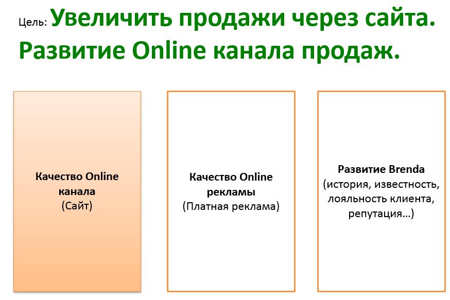 увеличение продаж через сайт