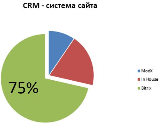 75% компаний используют CMS Bitrix в своей работа