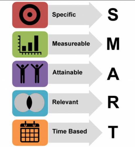 3. SMART – модель постановки задач