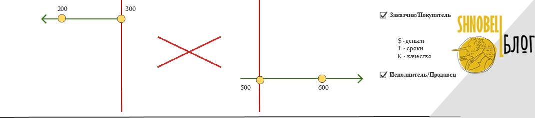 Нулевая - арена торга
