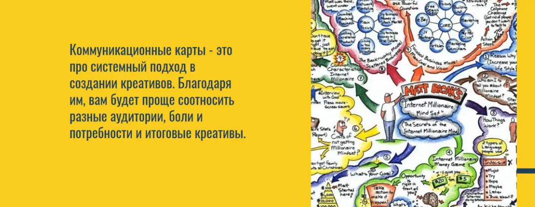 Коммуникационные карты