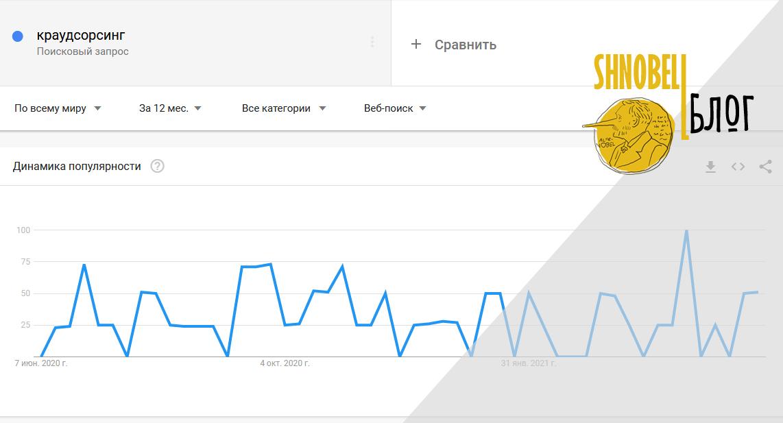 Контент Гугл.Тренды